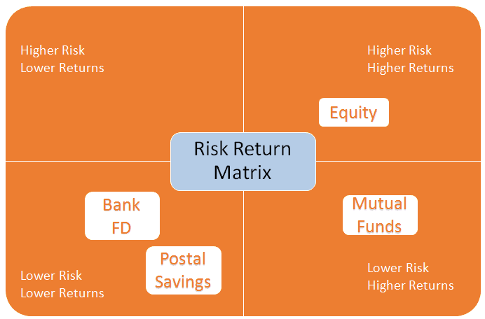 risk and return in investments essay And risk/return profiles and, in the process, have made community investment   investing in what works for america's communities: essays on.