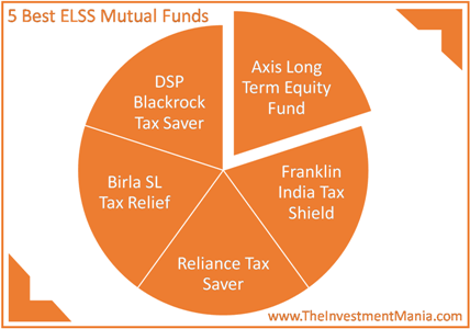 5 Best ELSS Funds SIP's In India For 2016