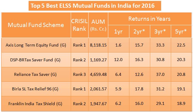 Best elss mutual funds