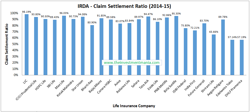 IRDA Claim settlement ratio