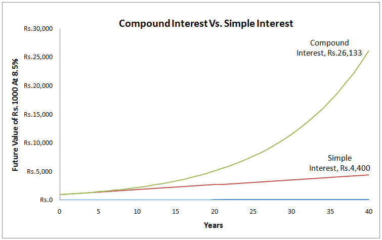 compound interest comparison with simple interest