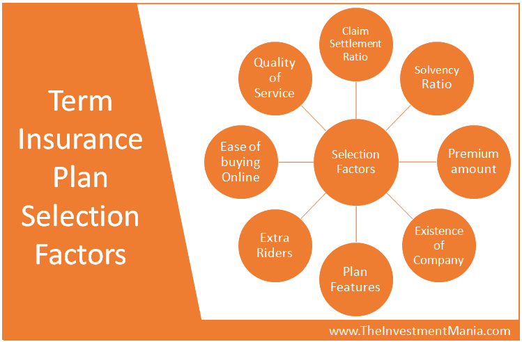 Term plan selection factor