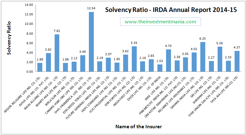 IRDA Solvency Ratio 2014-15