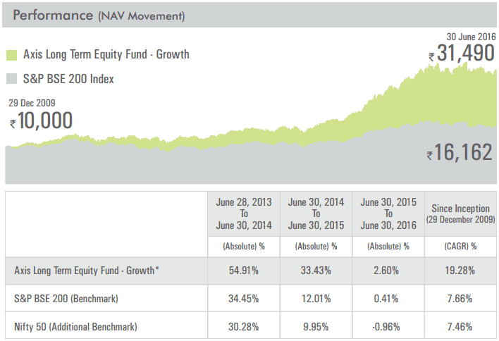 contact axis mutual fund