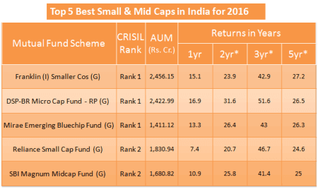 Top 5 Best Small cap and Mid cap Mutual Funds to Invest in 2016