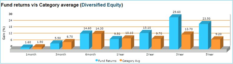 Return Comparison - Franklin India High Growth Companies Fund Growth Review