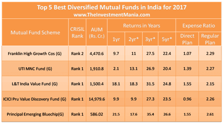 5 Best Diversified Mutual Funds in India for 2017