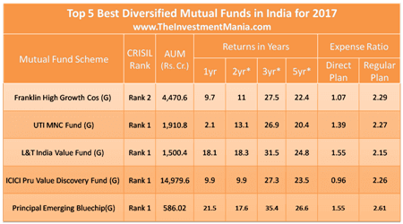 Best investment options for 2017 in india