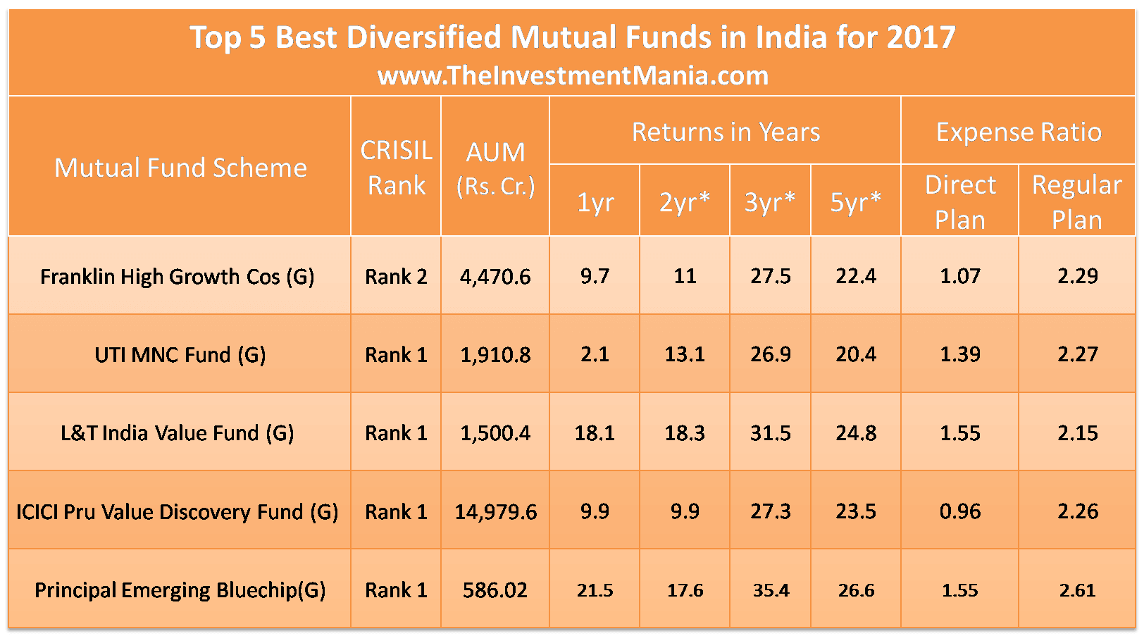Multicap mutual funds in India 2017
