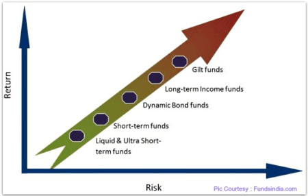 What are the Types of Debt Funds | Mutual Funds
