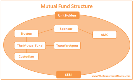 Structure of Mutual Funds in India